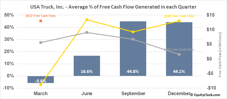 USA Truck, Inc. (NASD:USAK) Free Cash Flow Seasonality