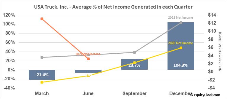 USA Truck, Inc. (NASD:USAK) Net Income Seasonality