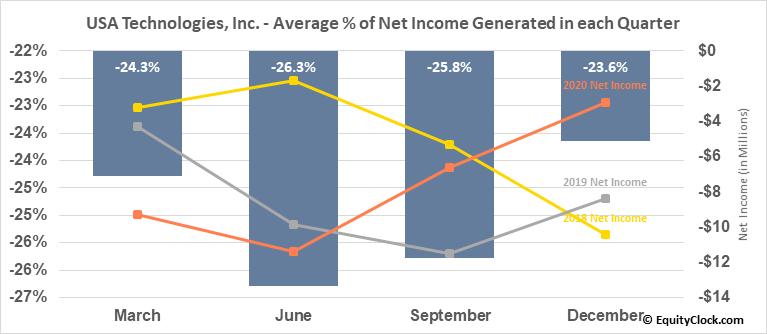 USA Technologies, Inc. (OTCMKT:USAT) Net Income Seasonality