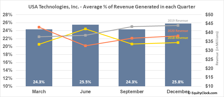 USA Technologies, Inc. (OTCMKT:USAT) Revenue Seasonality