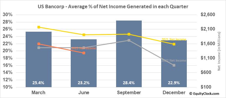 US Bancorp (NYSE:USB) Net Income Seasonality