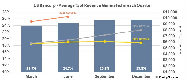 US Bancorp (NYSE:USB) Revenue Seasonality
