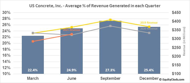 US Concrete, Inc. (NASD:USCR) Revenue Seasonality