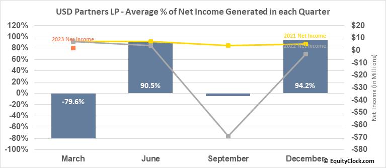 USD Partners LP (NYSE:USDP) Net Income Seasonality