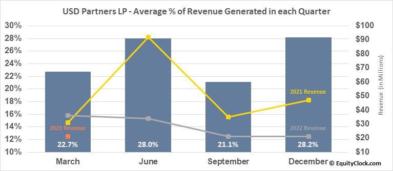 USD Partners LP (NYSE:USDP) Revenue Seasonality