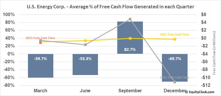 U.S. Energy Corp. (NASD:USEG) Free Cash Flow Seasonality
