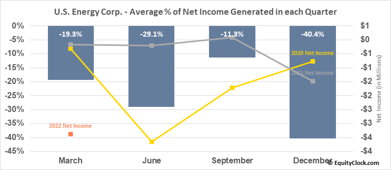 U.S. Energy Corp. (NASD:USEG) Net Income Seasonality