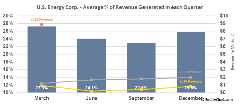 U.S. Energy Corp. (NASD:USEG) Revenue Seasonality