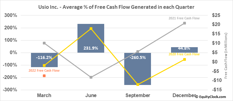 Usio Inc. (NASD:USIO) Free Cash Flow Seasonality