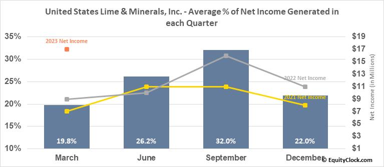 United States Lime & Minerals, Inc. (NASD:USLM) Net Income Seasonality