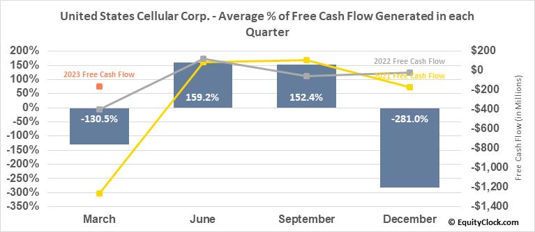 United States Cellular Corp. (NYSE:USM) Free Cash Flow Seasonality