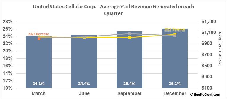 United States Cellular Corp. (NYSE:USM) Revenue Seasonality