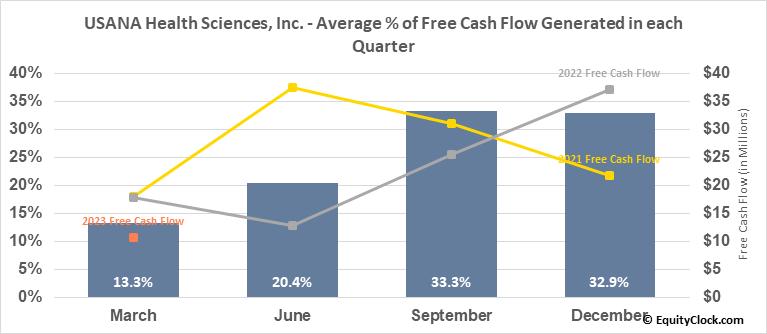 USANA Health Sciences, Inc. (NYSE:USNA) Free Cash Flow Seasonality