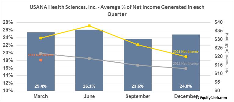 USANA Health Sciences, Inc. (NYSE:USNA) Net Income Seasonality