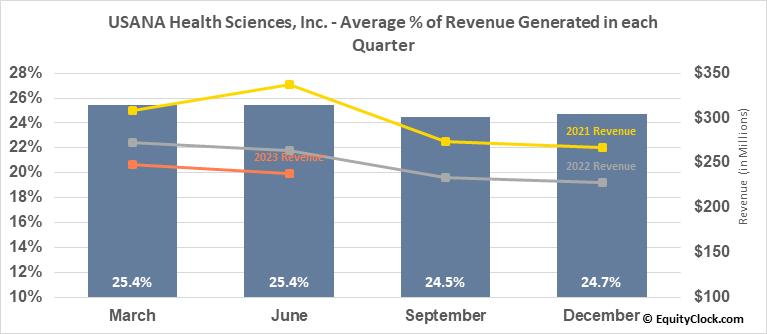 USANA Health Sciences, Inc. (NYSE:USNA) Revenue Seasonality