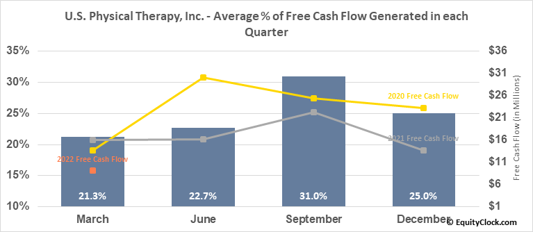 U.S. Physical Therapy, Inc. (NYSE:USPH) Free Cash Flow Seasonality