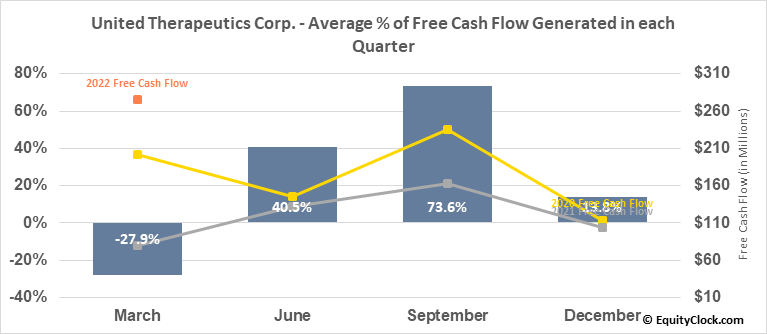 United Therapeutics Corp. (NASD:UTHR) Free Cash Flow Seasonality