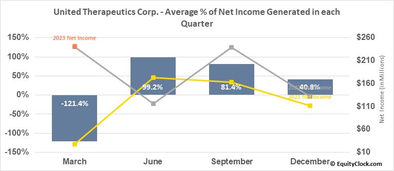 United Therapeutics Corp. (NASD:UTHR) Net Income Seasonality