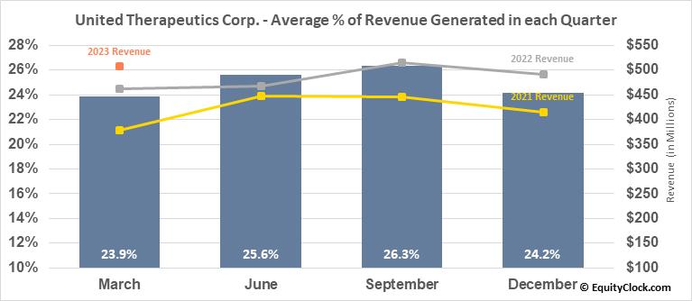 United Therapeutics Corp. (NASD:UTHR) Revenue Seasonality