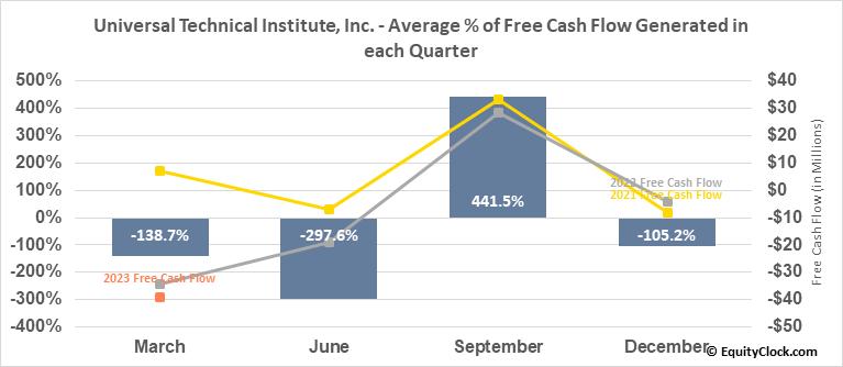 Universal Technical Institute, Inc. (NYSE:UTI) Free Cash Flow Seasonality