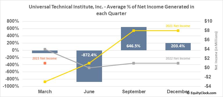 Universal Technical Institute, Inc. (NYSE:UTI) Net Income Seasonality