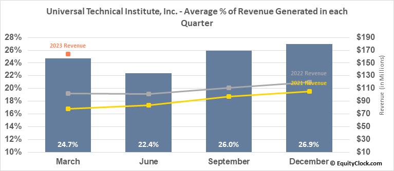Universal Technical Institute, Inc. (NYSE:UTI) Revenue Seasonality