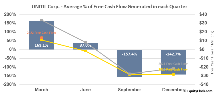 UNITIL Corp. (NYSE:UTL) Free Cash Flow Seasonality