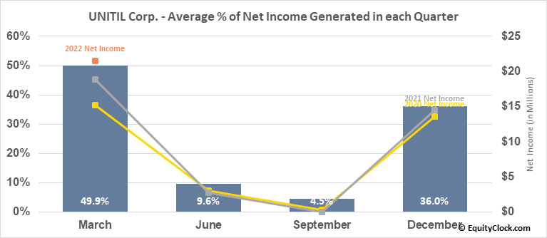 UNITIL Corp. (NYSE:UTL) Net Income Seasonality