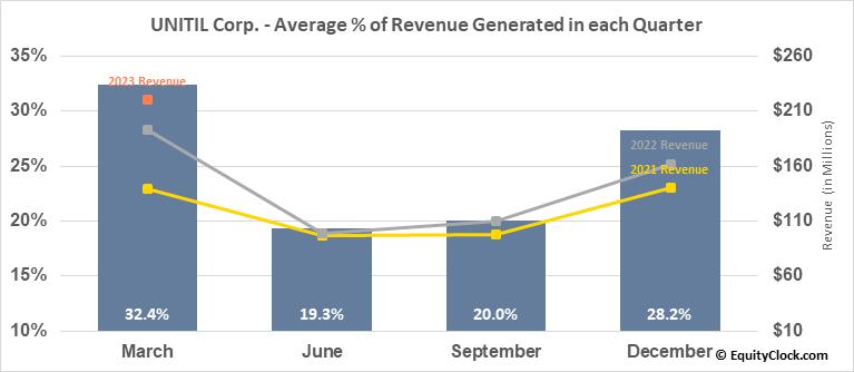 UNITIL Corp. (NYSE:UTL) Revenue Seasonality