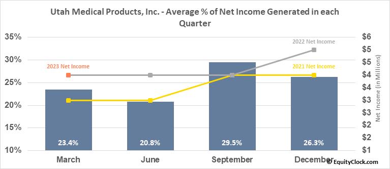 Utah Medical Products, Inc. (NASD:UTMD) Net Income Seasonality