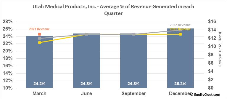 Utah Medical Products, Inc. (NASD:UTMD) Revenue Seasonality