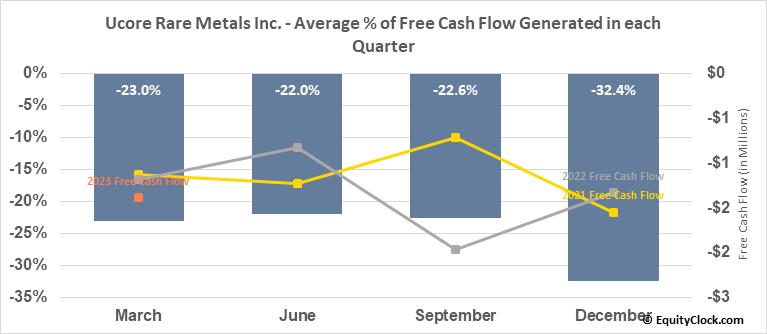 Ucore Rare Metals Inc. (OTCMKT:UURAF) Free Cash Flow Seasonality