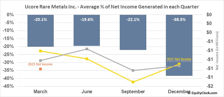 Ucore Rare Metals Inc. (OTCMKT:UURAF) Net Income Seasonality