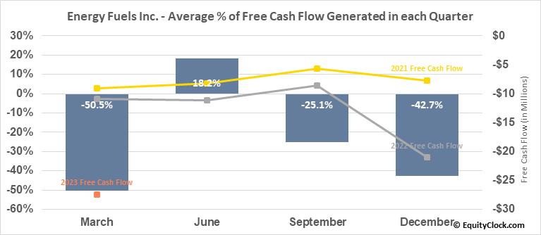 Energy Fuels Inc. (AMEX:UUUU) Free Cash Flow Seasonality