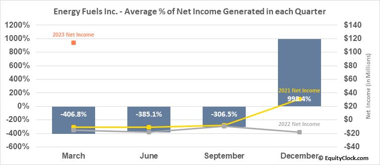 Energy Fuels Inc. (AMEX:UUUU) Net Income Seasonality
