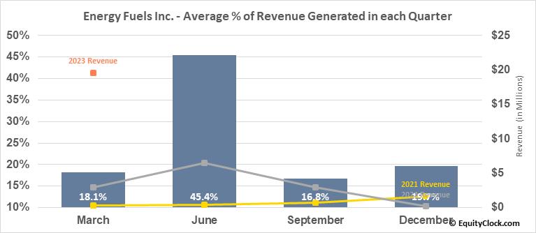 Energy Fuels Inc. (AMEX:UUUU) Revenue Seasonality