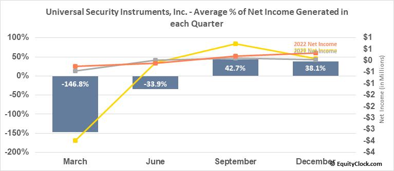 Universal Security Instruments, Inc. (AMEX:UUU) Net Income Seasonality