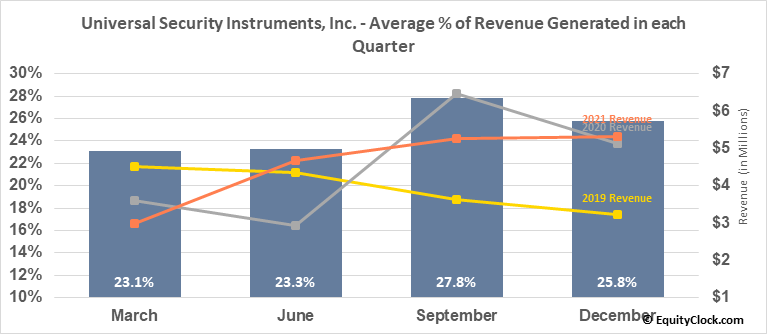 Universal Security Instruments, Inc. (AMEX:UUU) Revenue Seasonality