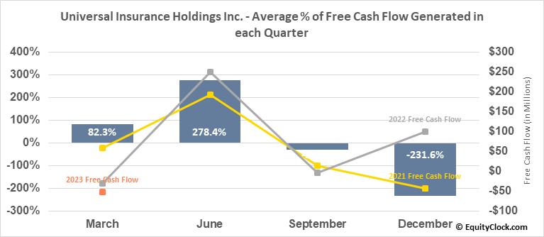 Universal Insurance Holdings Inc. (NYSE:UVE) Free Cash Flow Seasonality