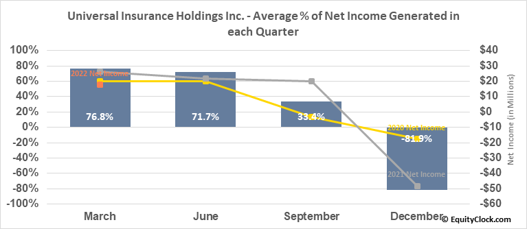 Universal Insurance Holdings Inc. (NYSE:UVE) Net Income Seasonality