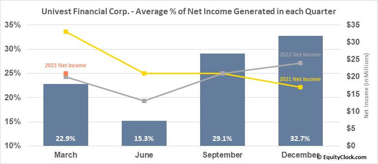 Univest Financial Corp. (NASD:UVSP) Net Income Seasonality