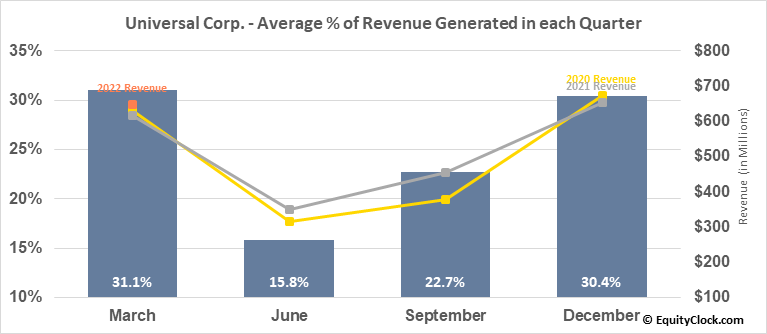 Universal Corp. (NYSE:UVV) Revenue Seasonality