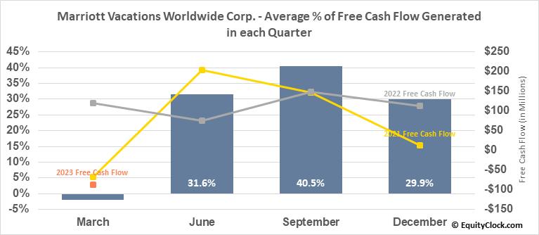 Marriott Vacations Worldwide Corp. (NYSE:VAC) Free Cash Flow Seasonality