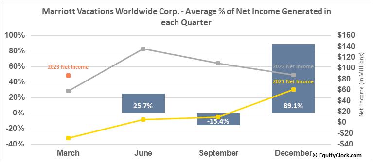 Marriott Vacations Worldwide Corp. (NYSE:VAC) Net Income Seasonality