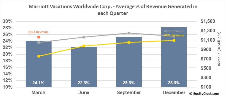 Marriott Vacations Worldwide Corp. (NYSE:VAC) Revenue Seasonality