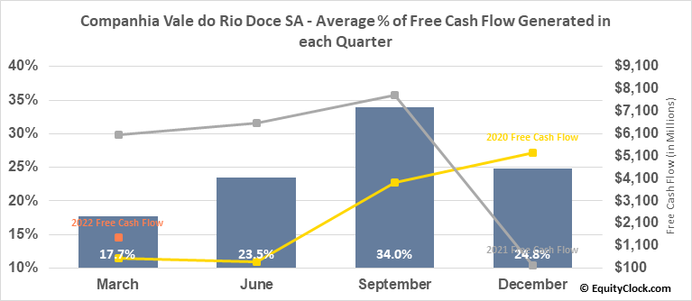 Companhia Vale do Rio Doce SA (NYSE:VALE) Free Cash Flow Seasonality