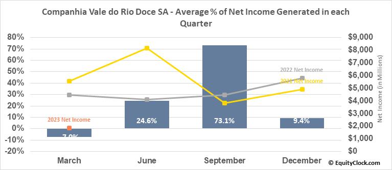 Companhia Vale do Rio Doce SA (NYSE:VALE) Net Income Seasonality