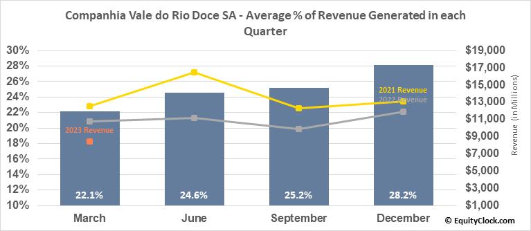 Companhia Vale do Rio Doce SA (NYSE:VALE) Revenue Seasonality