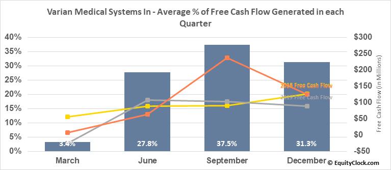 Varian Medical Systems In (NYSE:VAR) Free Cash Flow Seasonality