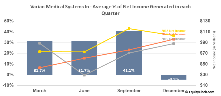 Varian Medical Systems In (NYSE:VAR) Net Income Seasonality